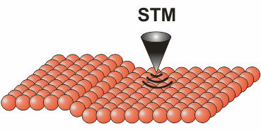 "Towards page ""Scanning tunneling microscopy"""